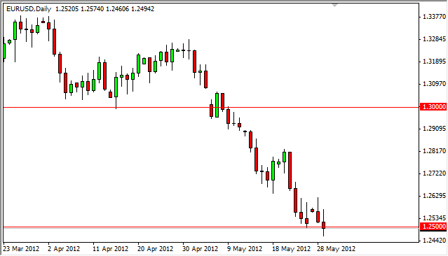 EUR/USD Technical Analysis August 15, 2011