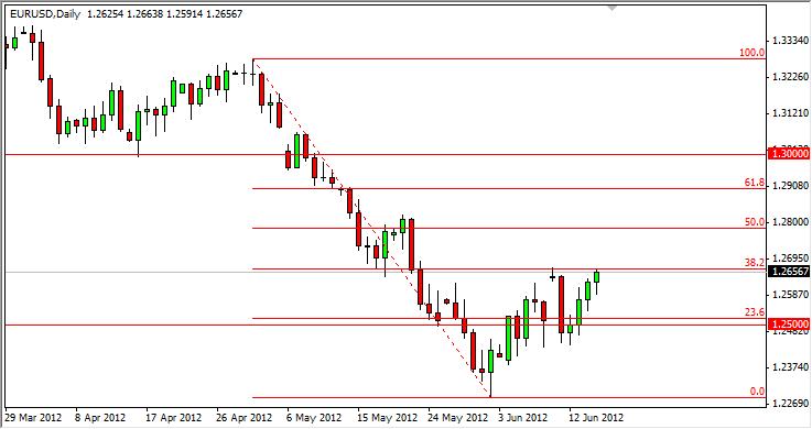 EUR/USD Technical Analysis August 26, 2011