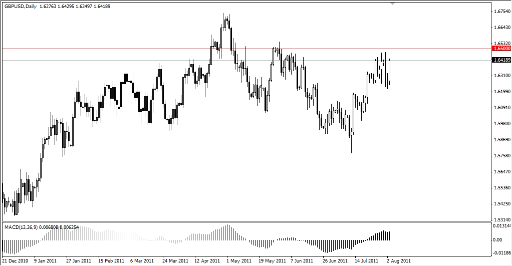 GBP/USD Technical Analysis August 4, 2011