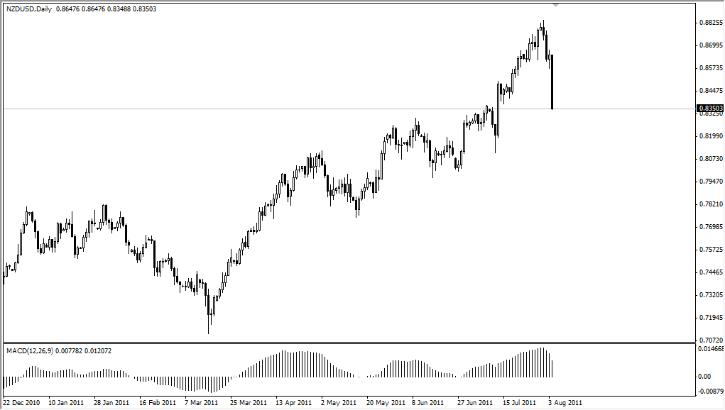 NZD/USD Technical Analysis for August 5, 2011
