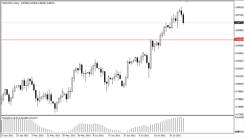 NZD/USD Technical Analysis August 3, 2011