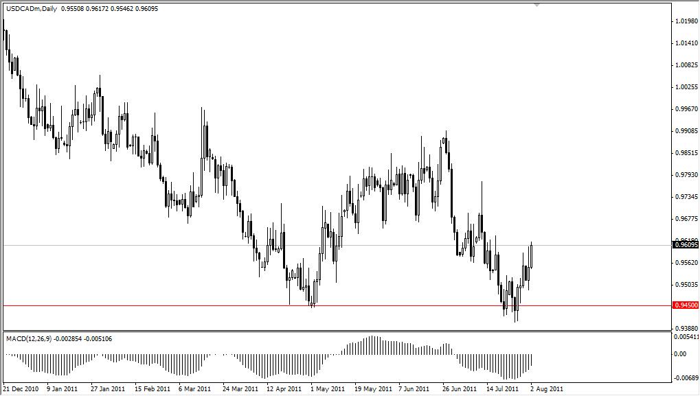 USD/CAD Technical Analysis August 3, 2011