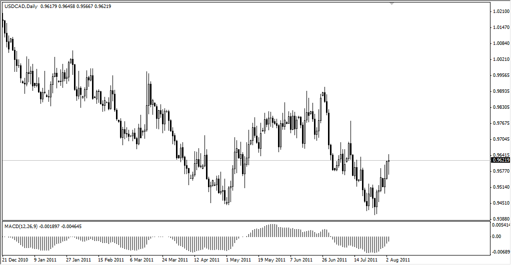 USD/CAD Technical Analysis August 4, 2011