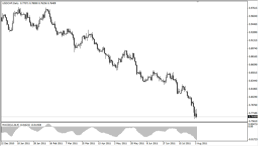 USD/CHF Technical Analysis for August 5, 2011