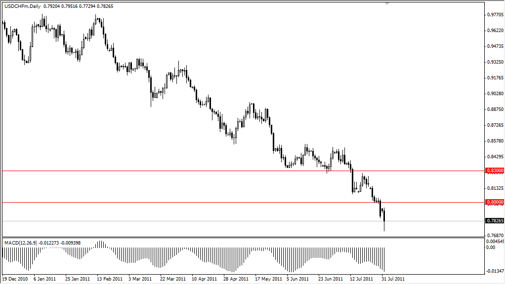 USD/CHF Technical Analysis August 2, 2011