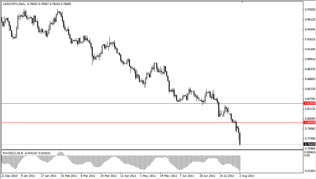 USD/CHF Technical Analysis August 3, 2011